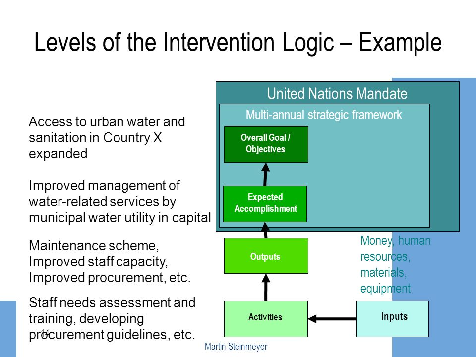 Levels of the Intervention Logic – Example
