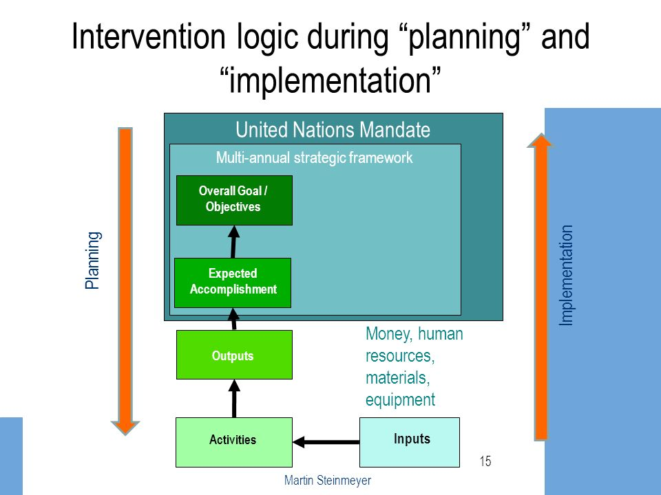 Intervention logic during planning and implementation