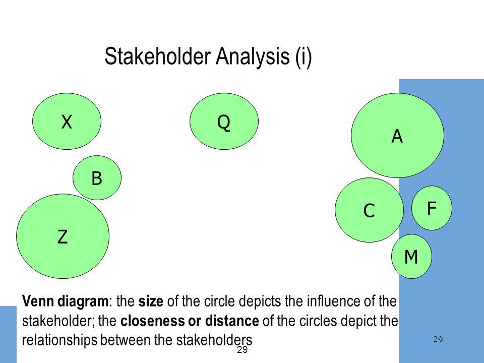 Stakeholder Analysis (i)