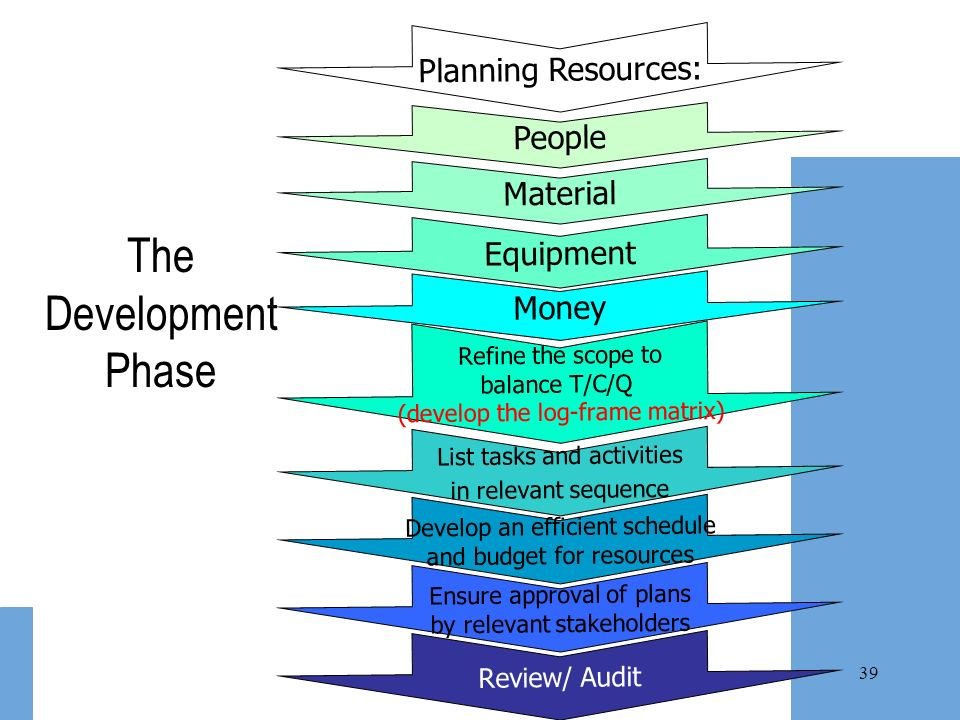 The Development Phase Planning Resources: People Material Equipment