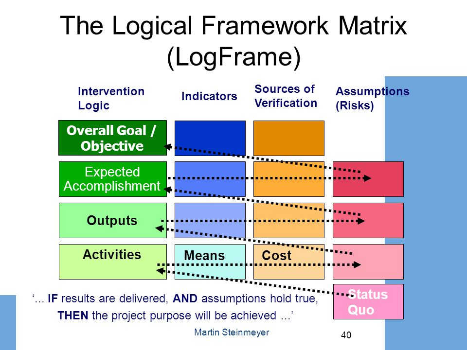 The Logical Framework Matrix (LogFrame)