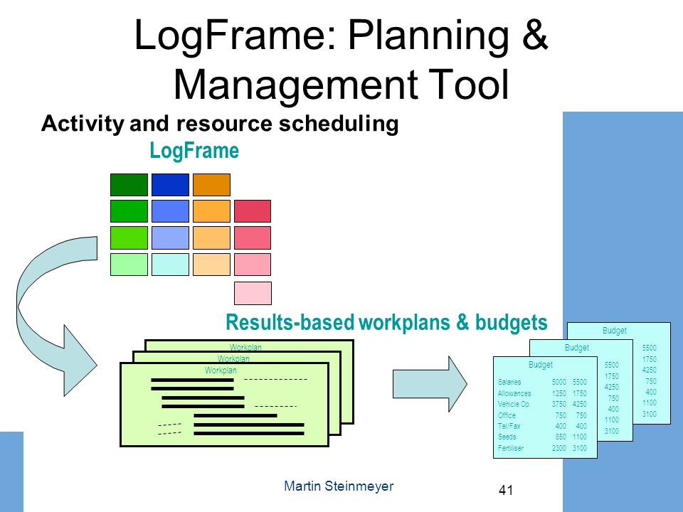 LogFrame: Planning & Management Tool