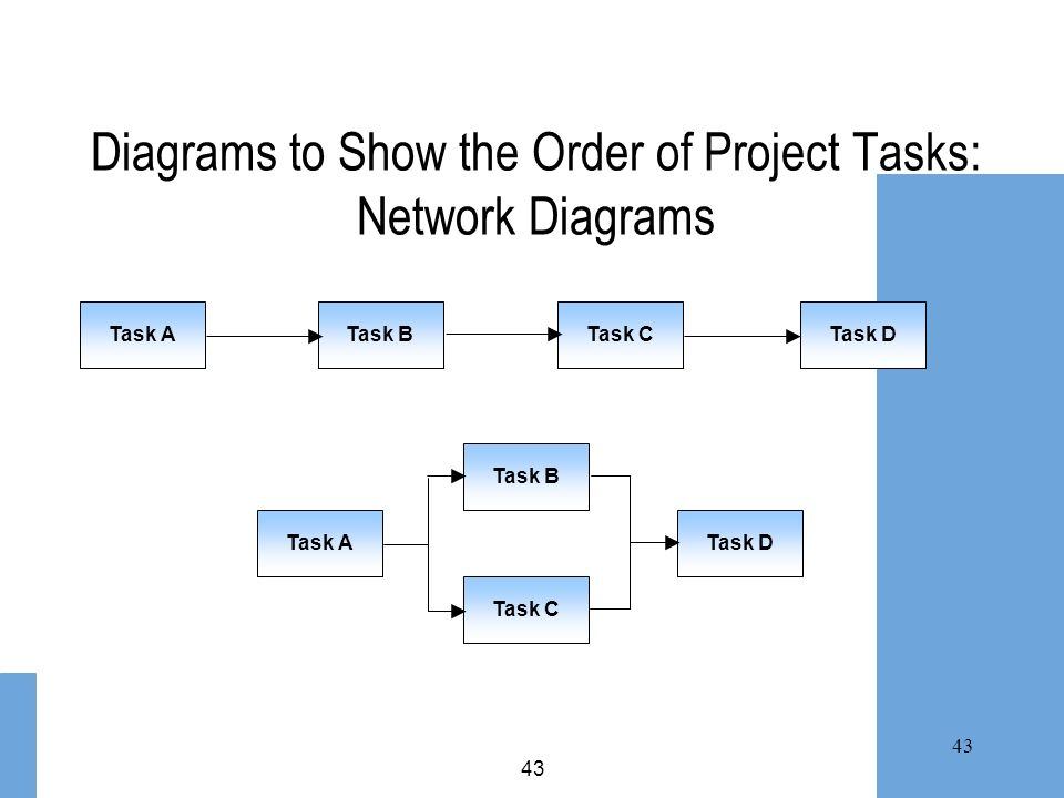 Diagrams to Show the Order of Project Tasks: Network Diagrams