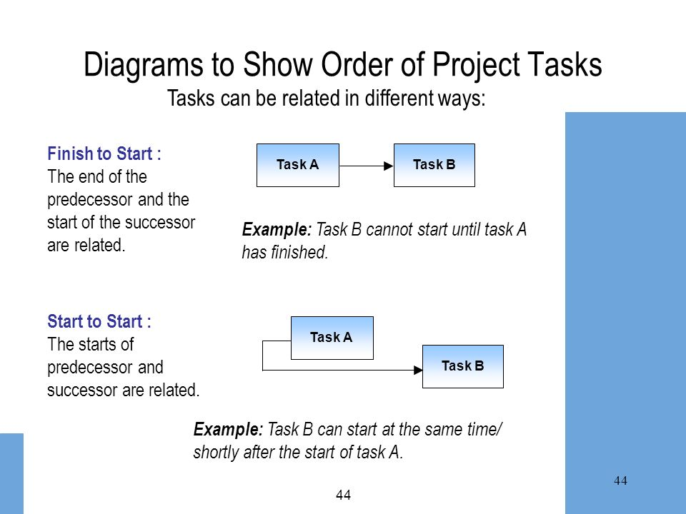 Diagrams to Show Order of Project Tasks