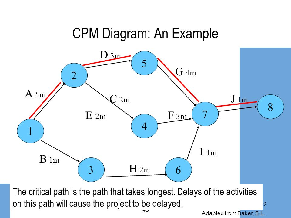 CPM Diagram: An Example