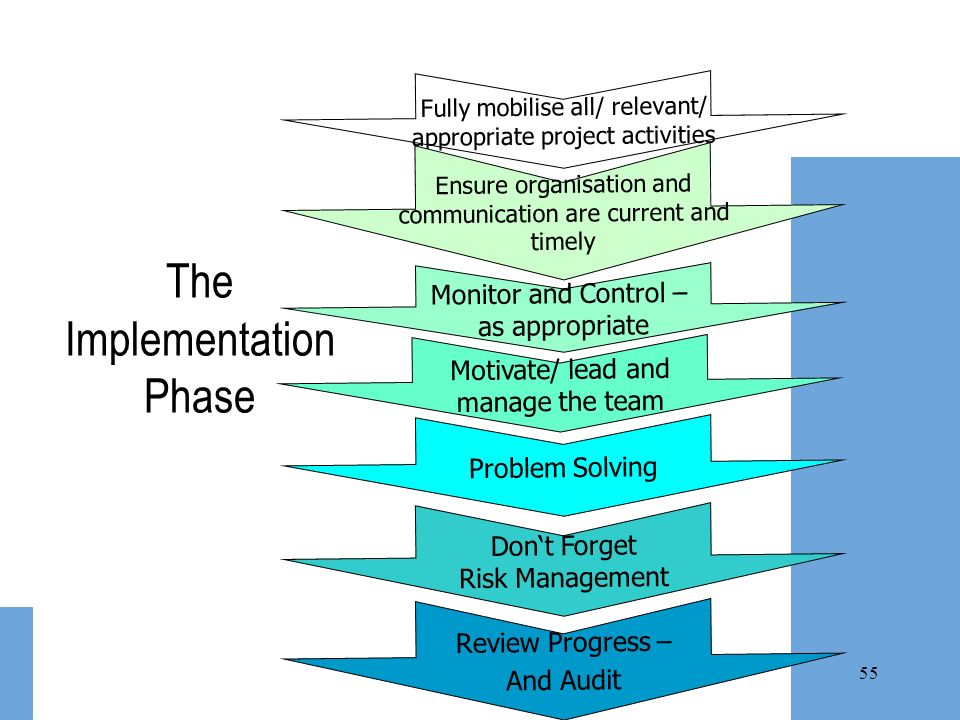 The Implementation Phase