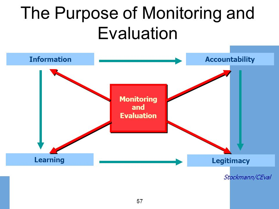 The Purpose of Monitoring and Evaluation