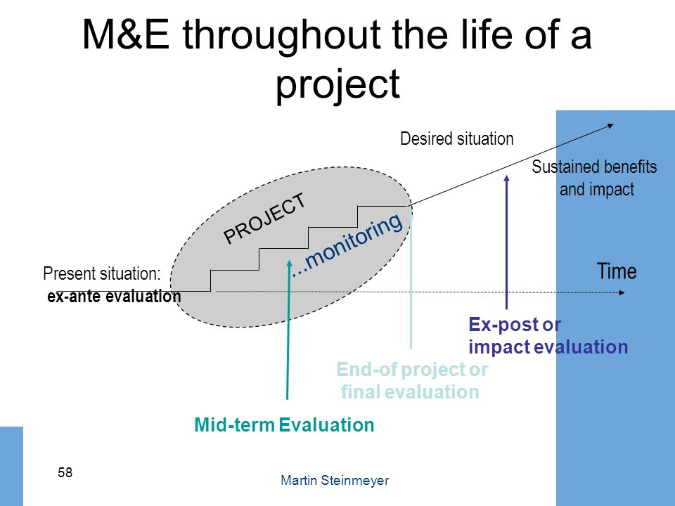 M&E throughout the life of a project