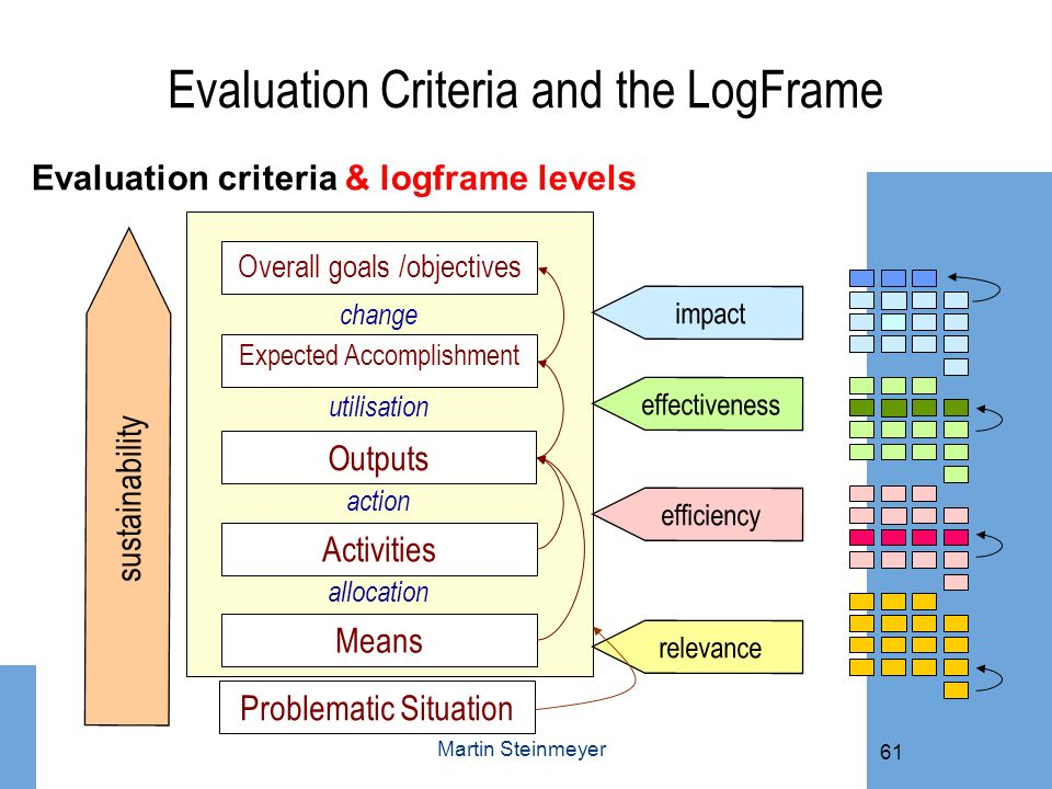 Evaluation Criteria and the LogFrame