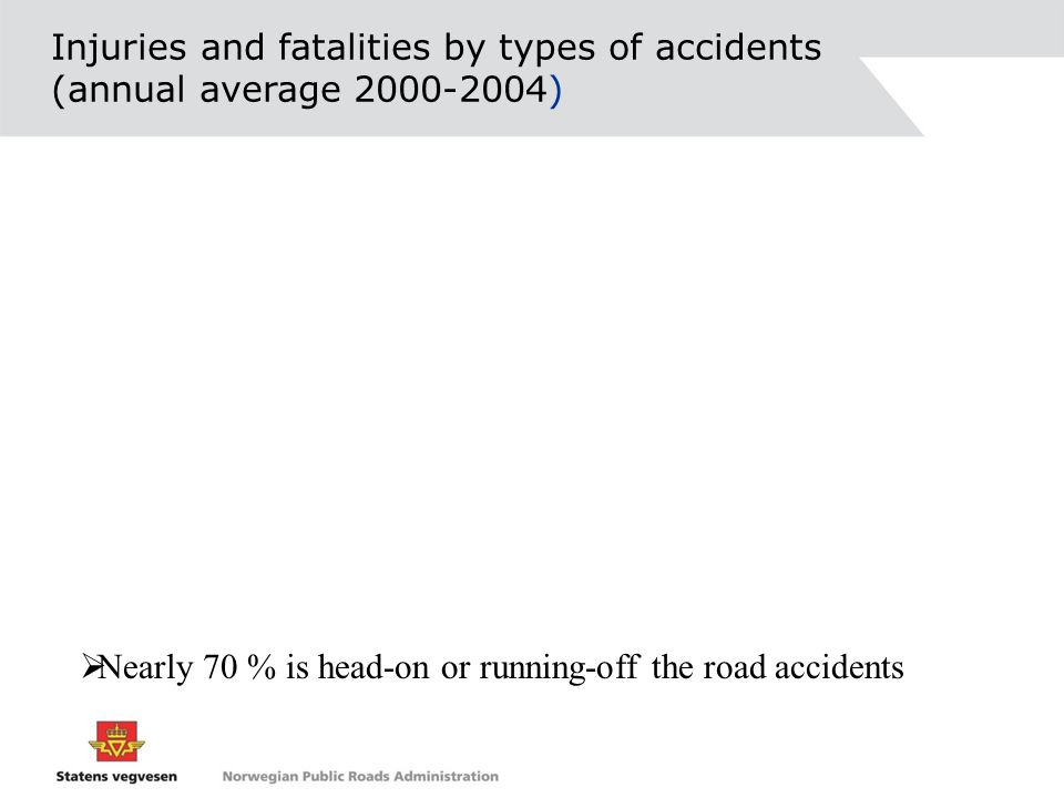 Injuries and fatalities by types of accidents (annual average 2000-2004)