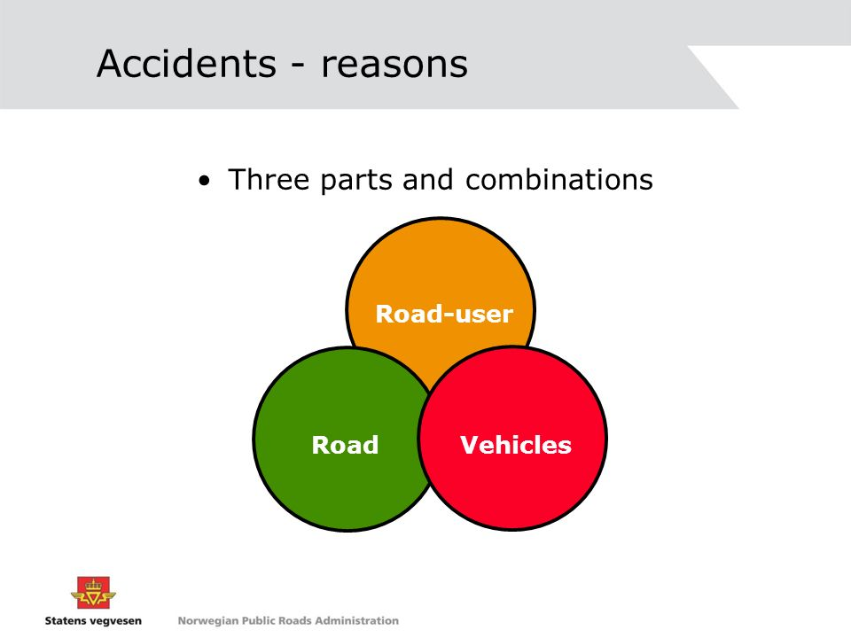 Accidents - reasons Three parts and combinations Road-user Road