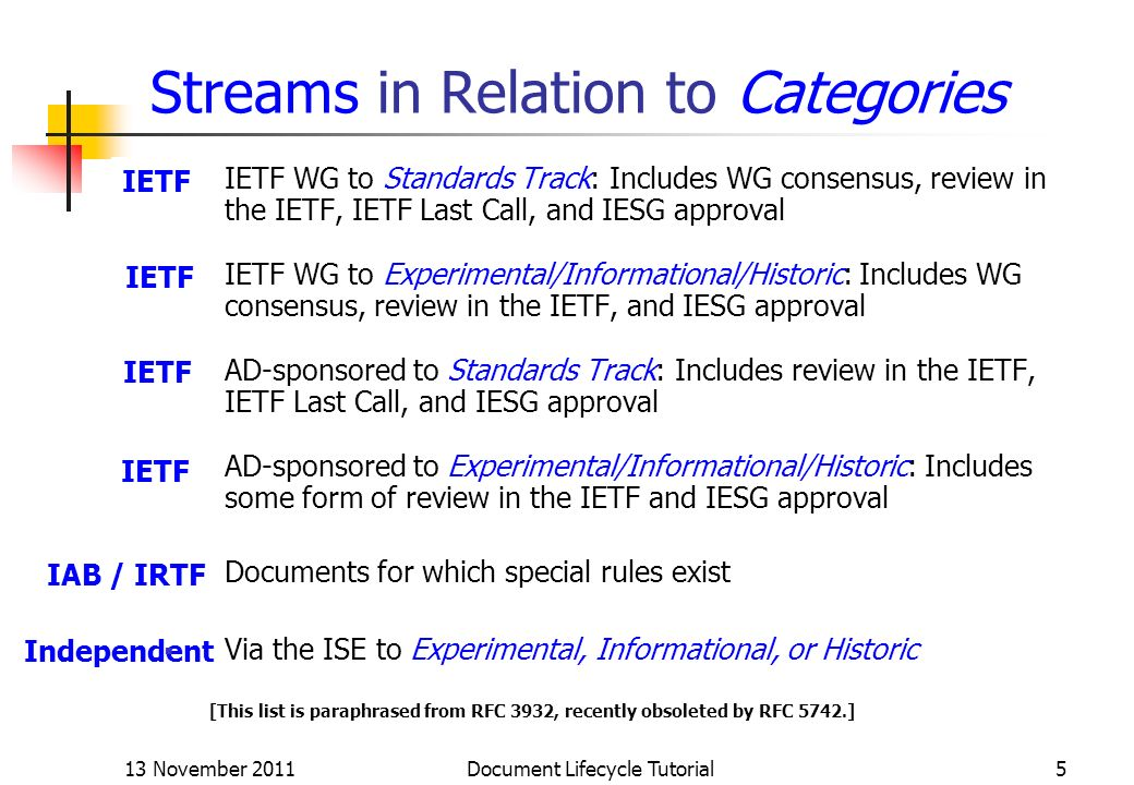Streams in Relation to Categories