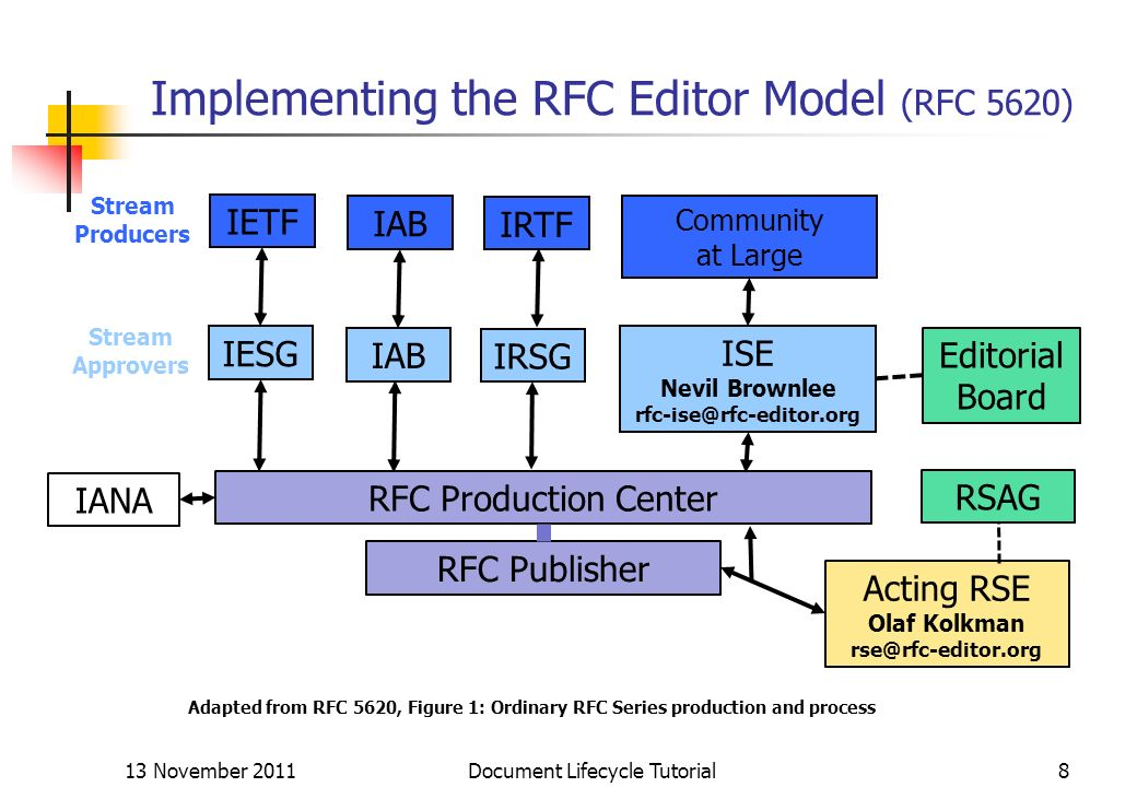 Implementing the RFC Editor Model (RFC 5620)