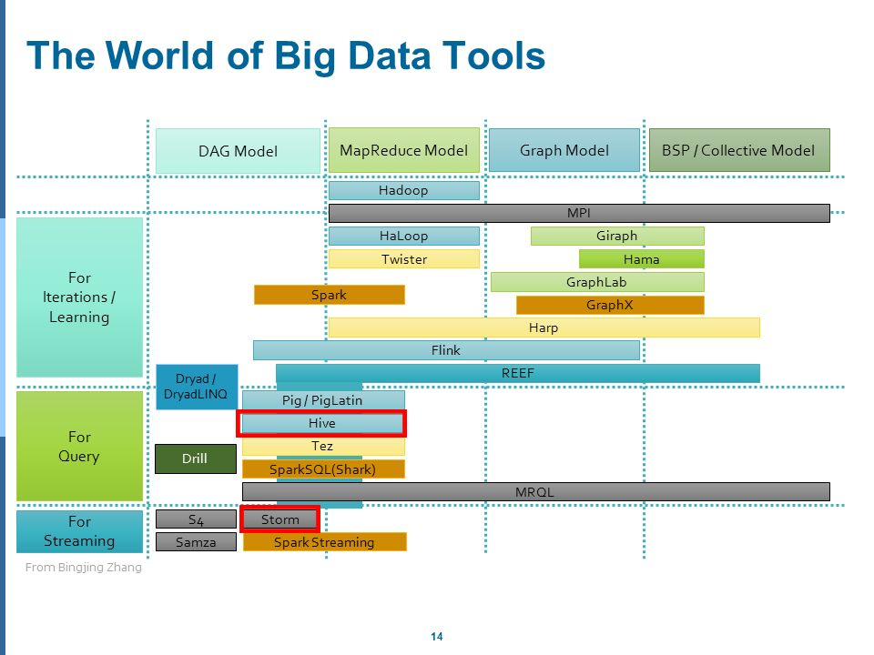 dag in hadoop