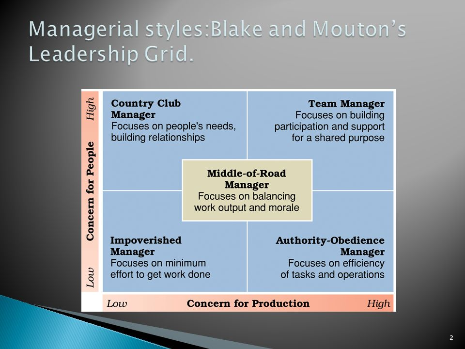 managerial grid theory In contingency theory of leadership, the success of the leader is a function of  various  this theory is an extension of blake and mouton's managerial grid  model.