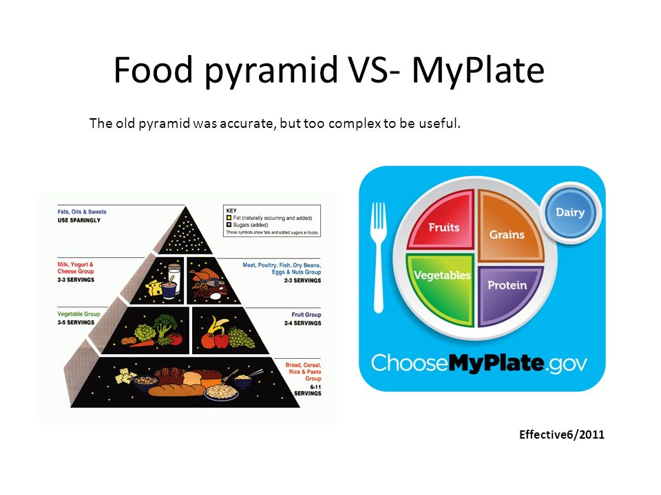 Nutrition Guidelines MyPlate. - ppt download