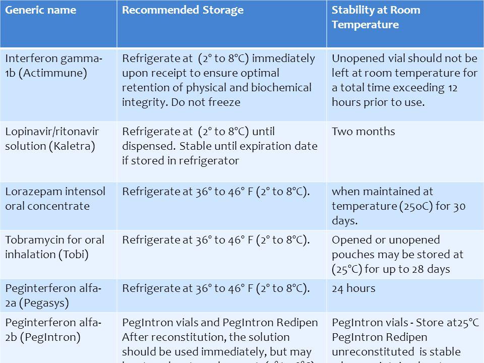 Lorazepam Room Temperature Stability