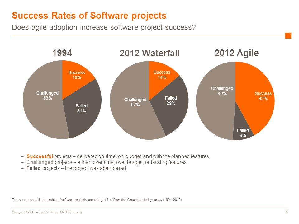 project failure in the software industry Common factors in the successful software projects in in the successful software projects failure rate projects in pakistani software industry.