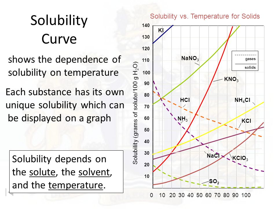 graph of relationship between temperature and gas solubility