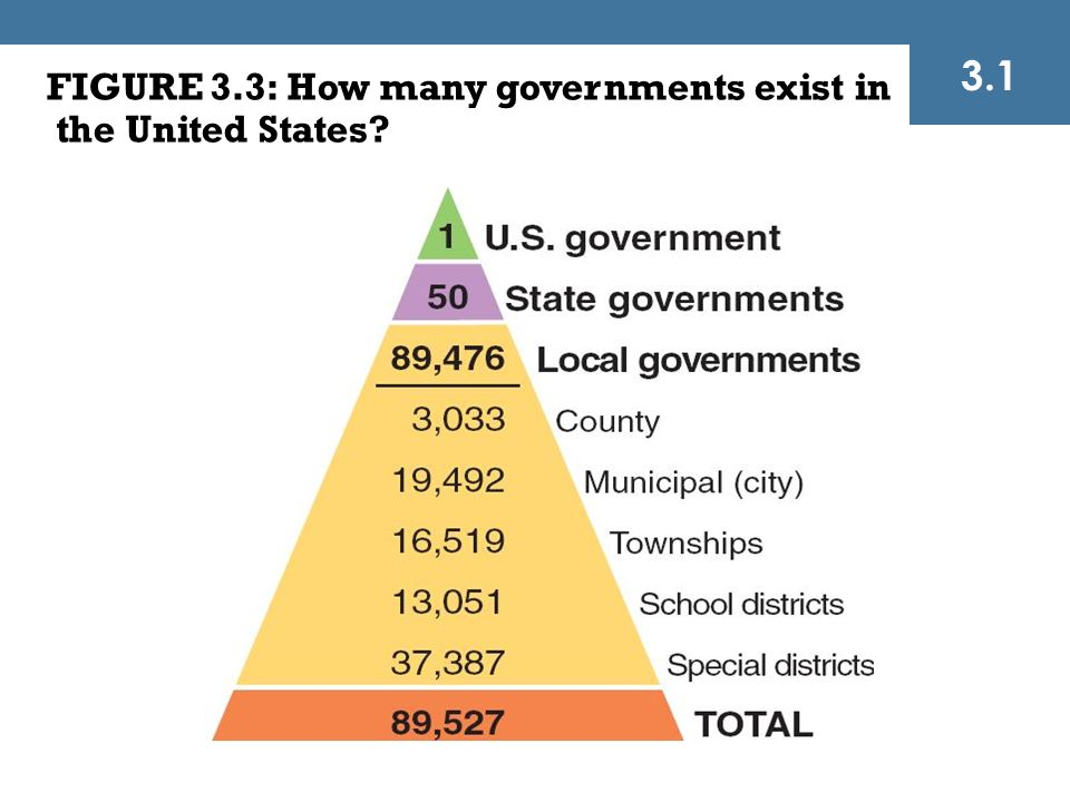 what relationship exists between the federal state and local government