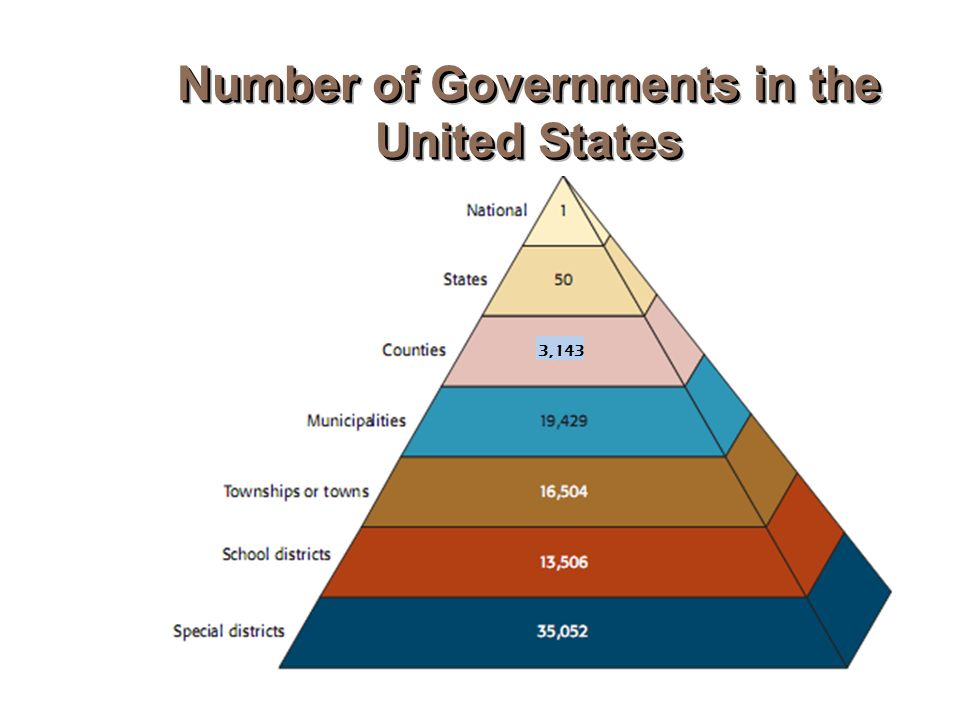 what is federalism form of government pdf