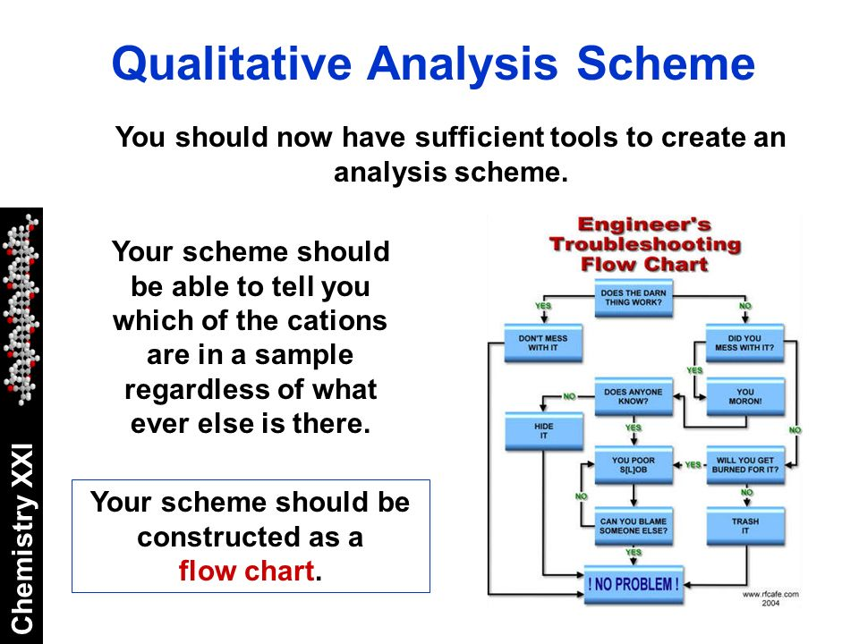 qualitative anion lab