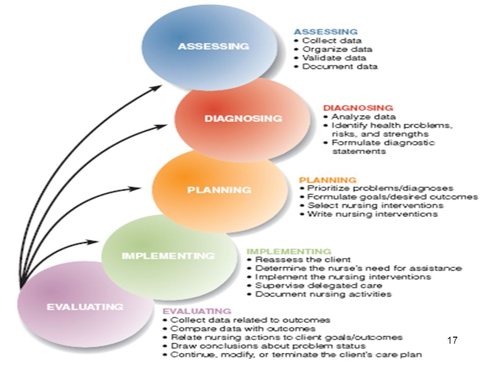 nurse process The assessment and care planning process is to promote the resident's quality of   registered nurse serve in a coordinating role for the rai process, with the.