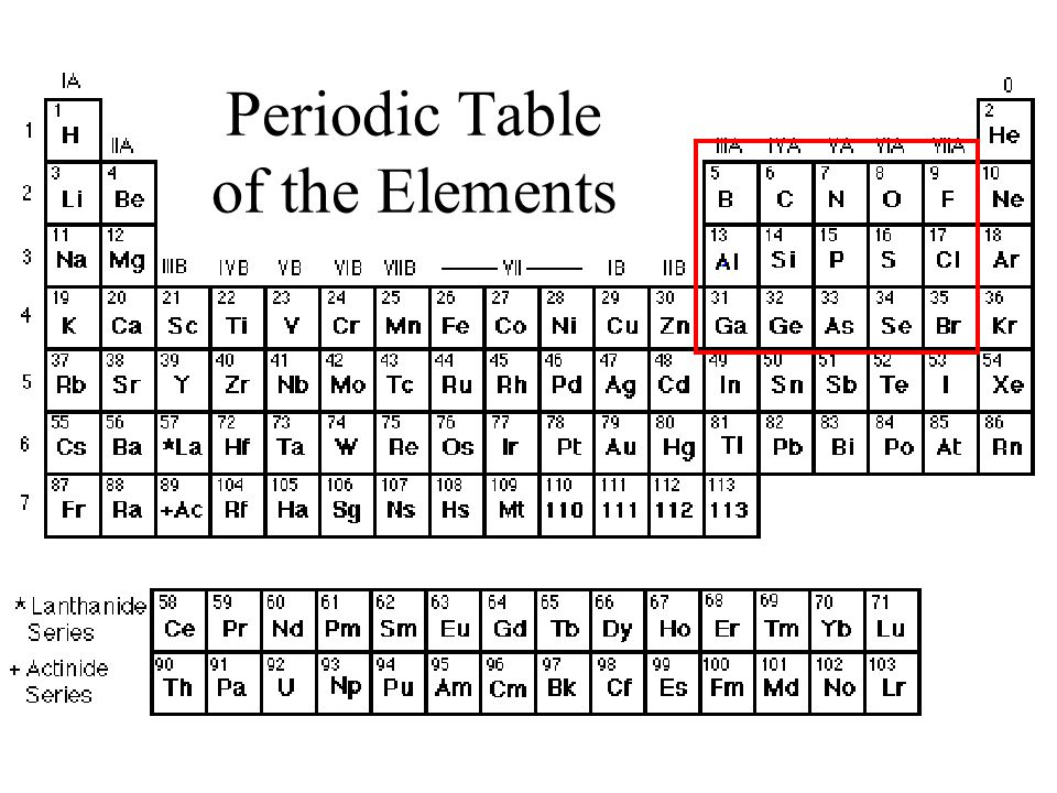 tagsthe periodic chart of table of the elements wyzantinteractive periodic table of elements shows how thesemiconductor electronics britannicacom - Table Periodic Wikipedia