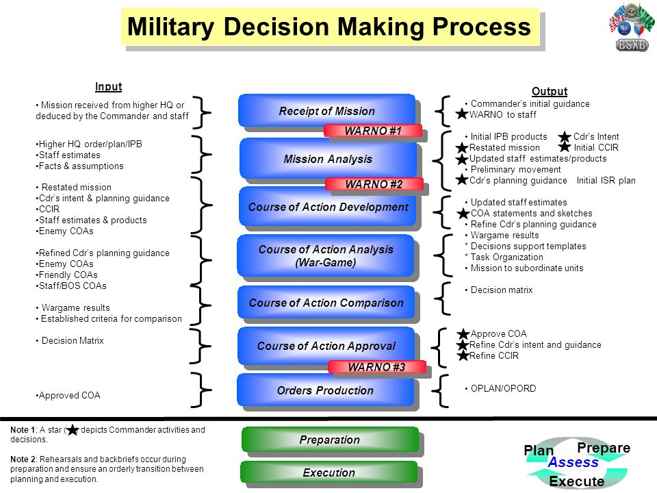the military decision making process The military decisionmaking process (mdmp) is an iterative planning  methodology to understand the situation and mission develop a course of action,  and.