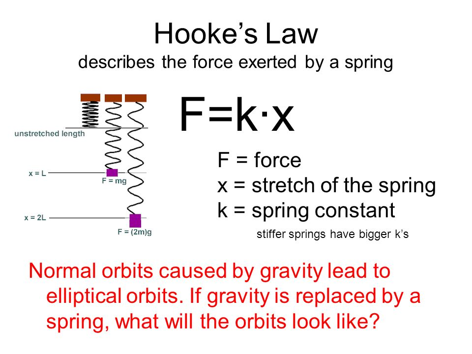 experiment 6 spring constants Released 6/26/2018 mac/windows  hooke's law and spring potential experiment - ex-5504a  the slope of this graph is known as the spring constant,.