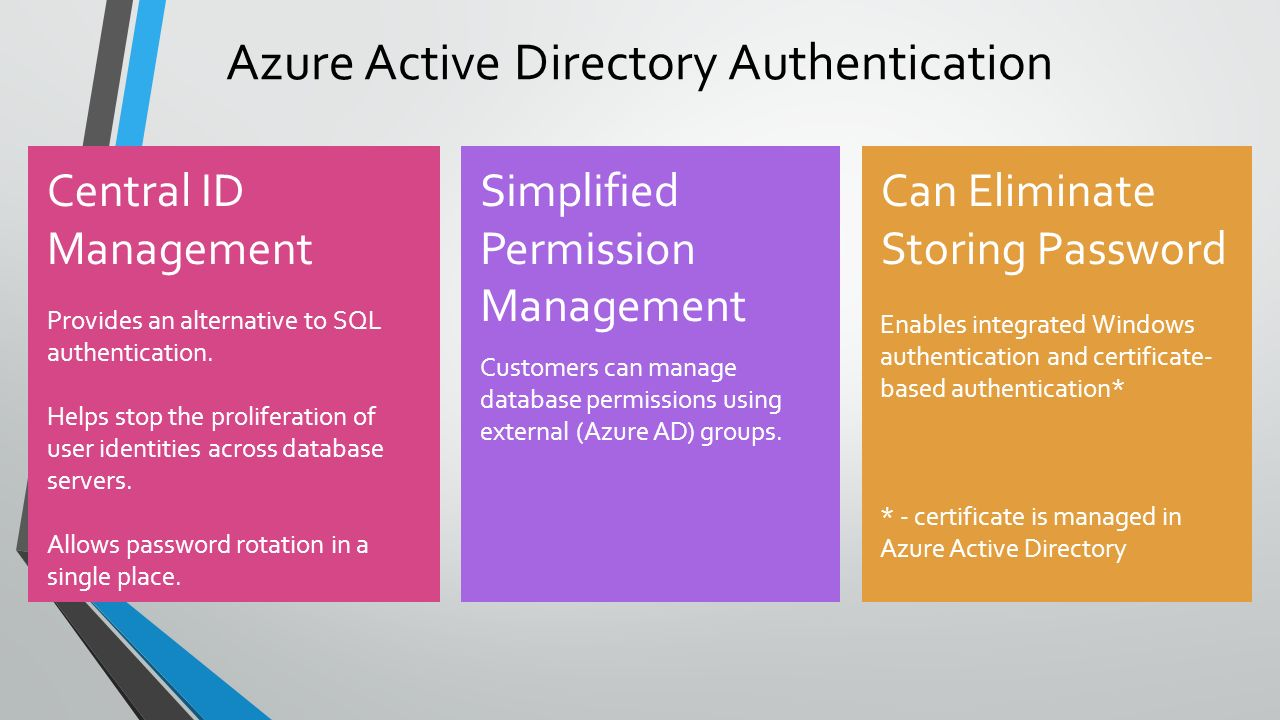 Mirek sztajno sql server security pm ppt video online download azure active directory authentication 1betcityfo Image collections