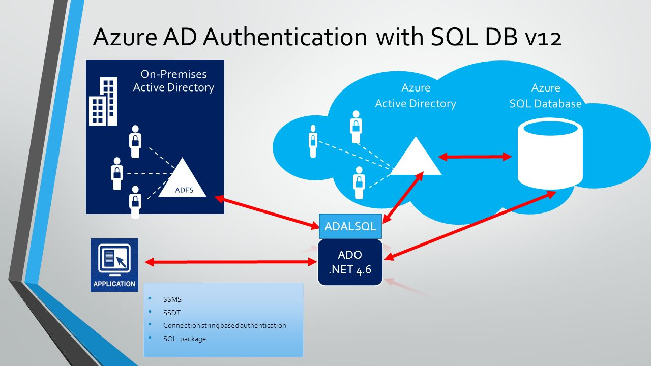 Mirek sztajno sql server security pm ppt video online download azure ad authentication with sql db v12 1betcityfo Image collections