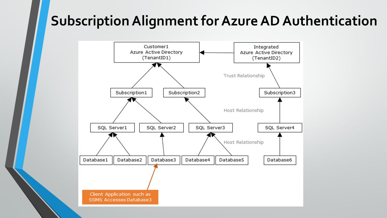 Mirek sztajno sql server security pm ppt video online download 6 subscription alignment 1betcityfo Image collections