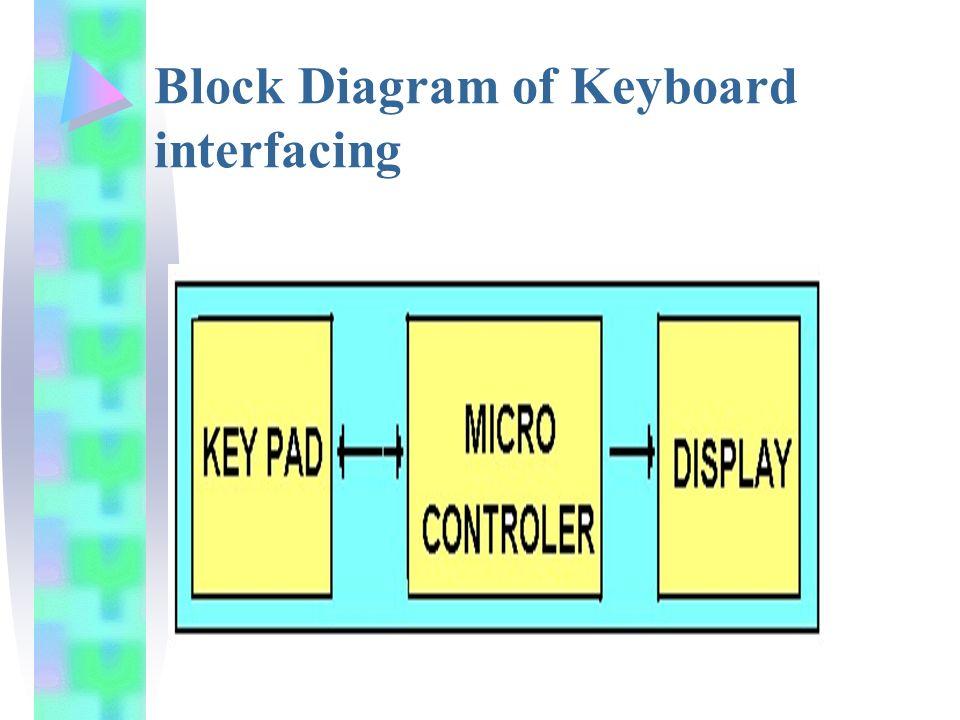 keyboard interfacing ppt video online download. Black Bedroom Furniture Sets. Home Design Ideas