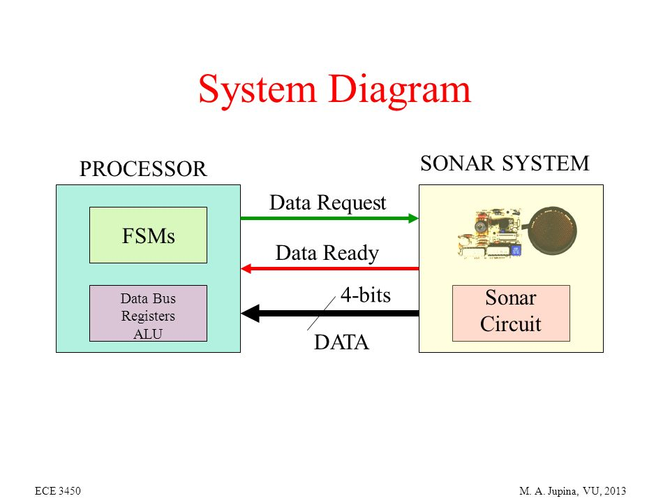 System+Diagram+SONAR+SYSTEM+PROCESSOR+Data+Request+FSMs+Data+Ready sonar sensor project polaroid sonar sensor details of the project solar system wiring diagram at soozxer.org
