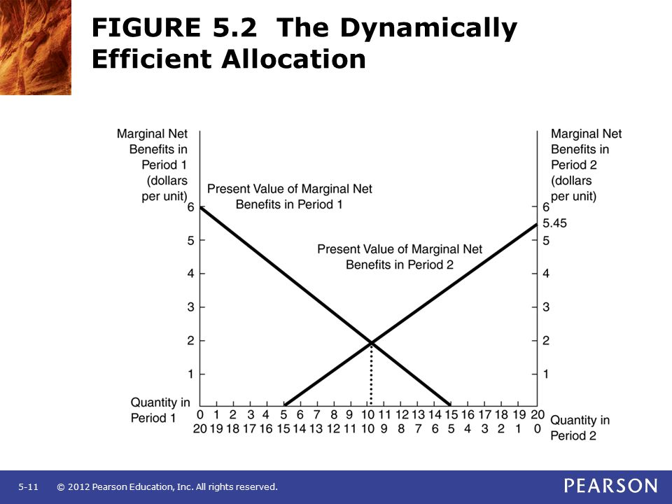 Chapter 5 dynamic efficiency and sustainable development ppt 11 figure 52 the dynamically efficient allocation ccuart Gallery