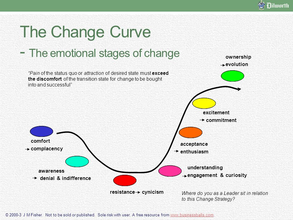 stages of the change transition curve Change vs transition  • break change into smaller stages  the consultant's role in managing transitions (pg 115) transition able companies have in place.