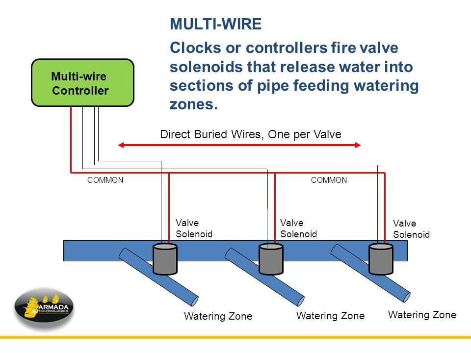 MULTI WIRE+Clocks+or+controllers+fire+valve+solenoids+that+release+water+into+sections+of+pipe+feeding+watering+zones. troubleshooting 2 wire controlled irrigation systems ppt video irrigation controller wiring diagram at cos-gaming.co