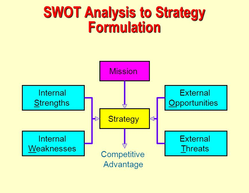 difference between strategy formulation strategy Difference between strategy formulation and implementation running head: strategy formulation and implementation strategy formulation and implementation differences in strategy formulation and implementation strategy played major role to achieve the organizational goal and objectives.