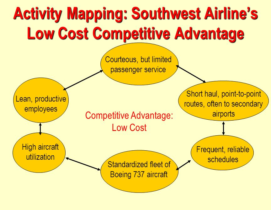 competitive strategy southwest airlines Must-know: an overview of southwest airlines (part 3 of 13) (continued from part 2) low cost carrier competition strategies low cost carriers (or lccs) emphasize cost reduction and control to compete with legacy carriers they offer competitive pricing to customers the common cost-cutting.