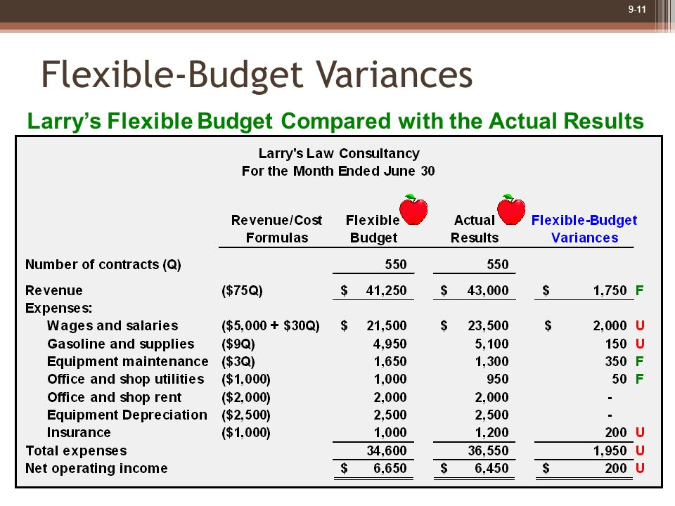 flexible budgets Free essay: budgeting is a key component of financial management in any  business the most traditional form of budget is the static budget,.