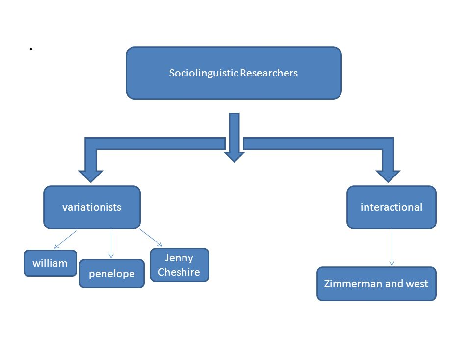 sociolinguistic study Sociolinguistics is the study of the connection between language and society and the way people use language in different social situations it asks the question, how does language affect the social nature of human beings, and how does social interaction shape language.