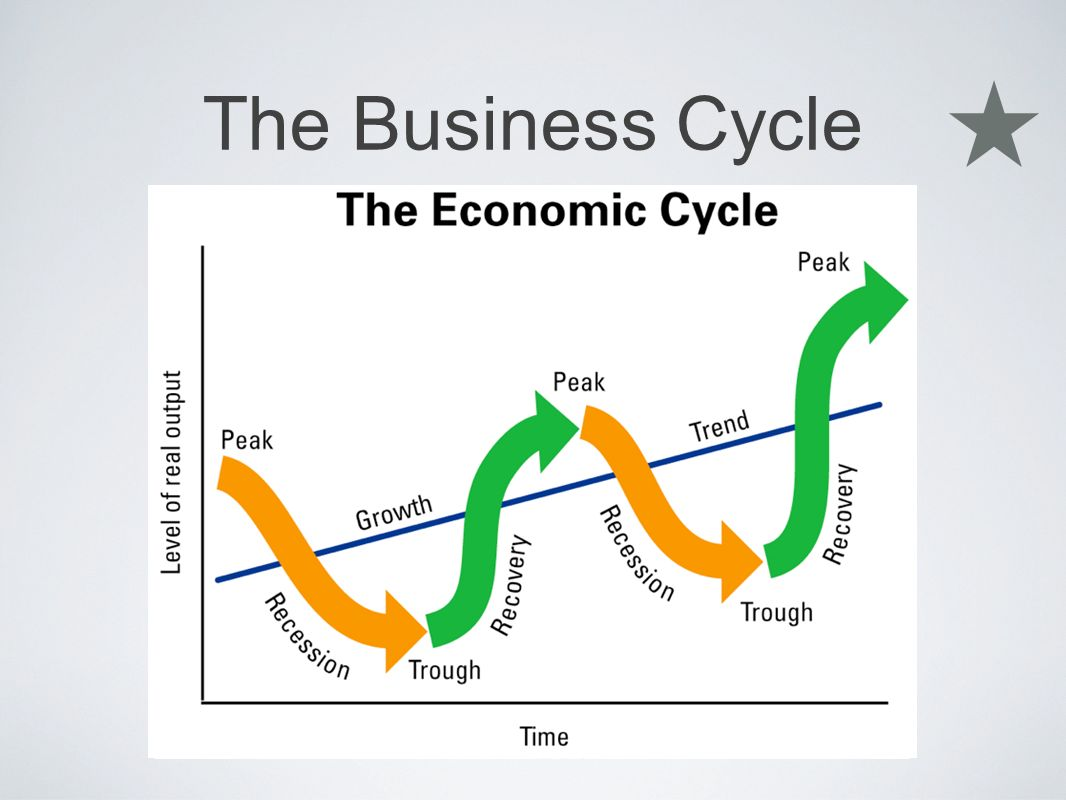describe the use of gross domestic product policy to measure the business cycle Measurement and monitoring of the business cycle is now a regular work of   economic activity is the real gross domestic product (rgdp)  on business  cycle analysis, has adopted the use of the rgdp as  a business cycle which  describes expansions and  bsp policy rates and the business cycle.
