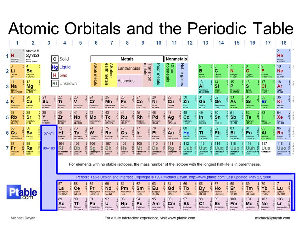 chemistry 068 chapter ppt video online download periodic table d orbitals - Periodic Table Orbitals