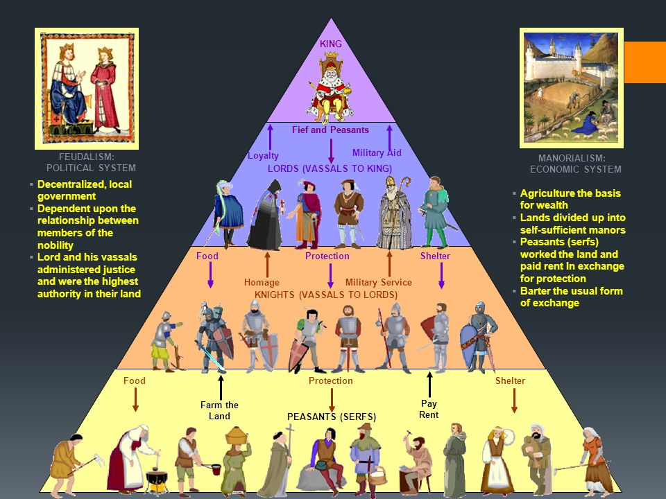 the history of feudalism and the relationship of vassals and lords Feudalism flourished in europe peasants were part of the feudal relationship while the vassals performed military key concepts of lords, vassals.
