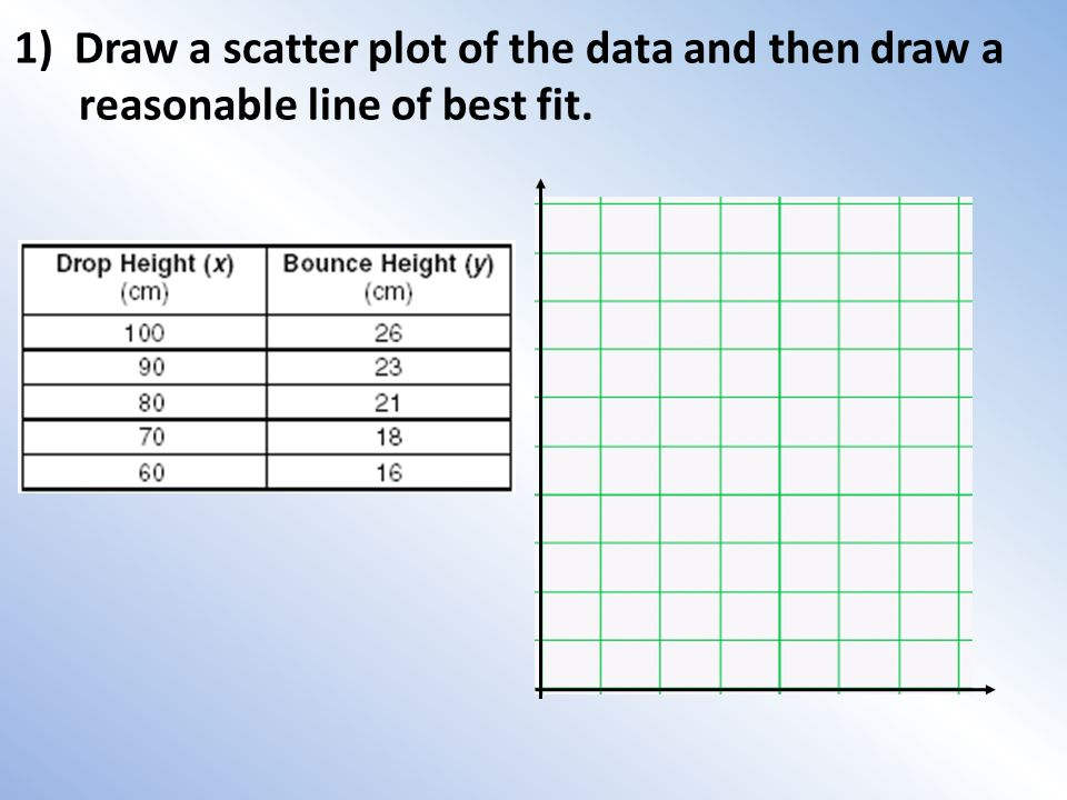 Drawing Lines Of Best Fit : Scatter plots a plot is graph that displays data