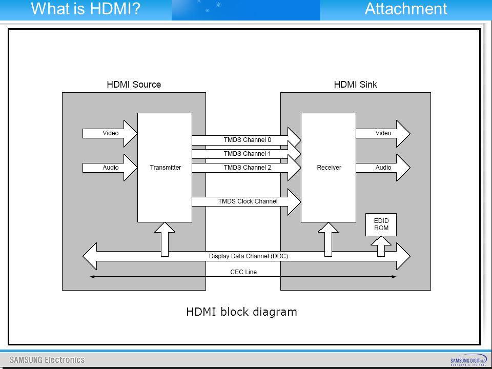 Contemporary Hdmi To Rca Pinout Diagram Vignette - Electrical and ...