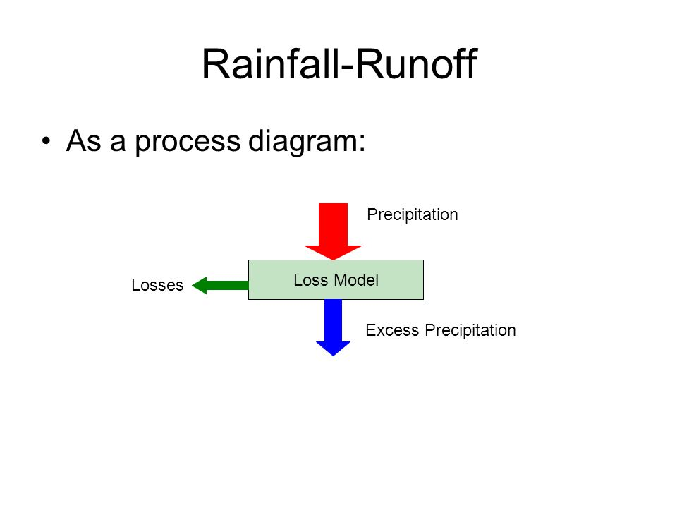 rainfall excess and surface runoff Runoff may be produced when precipitation or snowmelt adds water to the soil  surface faster than it can be absorbed the excess water remains on the surface .