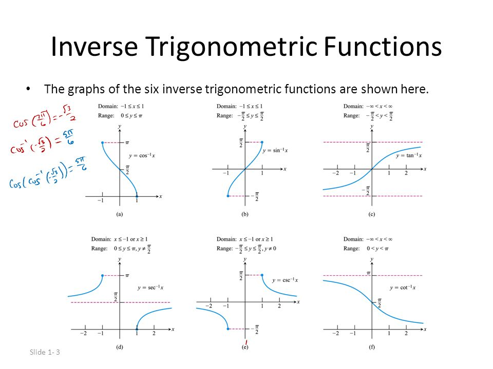 Trigonometric functions and patient trigonometry teacher