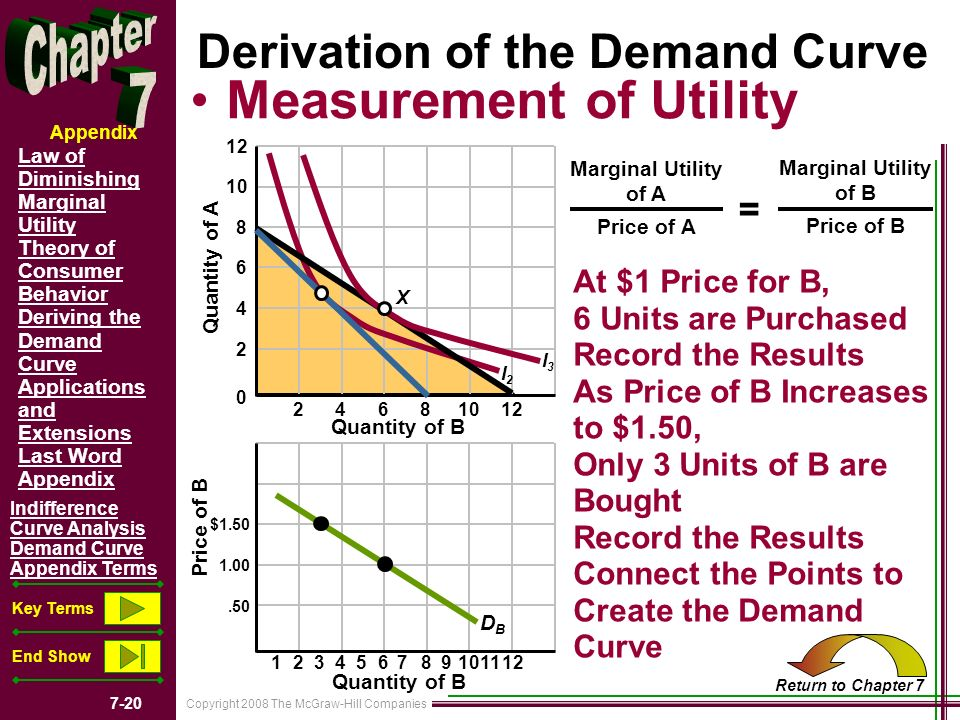 utility maximization and the demand curve To understand how to derive an individual's demand curve  shape of the  demand curve  consumer choise consists in maximizing utility under monetary.